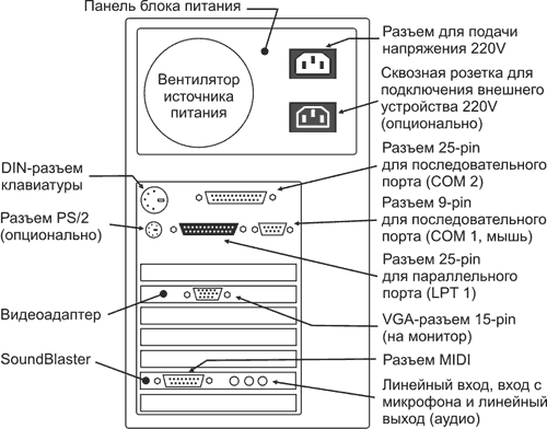 Схема задней панели корпуса